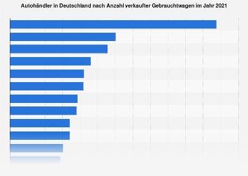 Größte Gebrauchtwagenhändler Deutschlands nach Fahrzeugverkäufen 2017