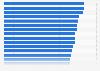 Ranking der besten Arbeitgeber im Automobilbau in Deutschland im Jahr 2013