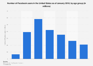 Number of U.S. Facebook users 2018, by age