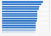 Ranking der besten Arbeitgeber im Schienenfahrzeug-, Flugzeugbau in Deutschland 2013