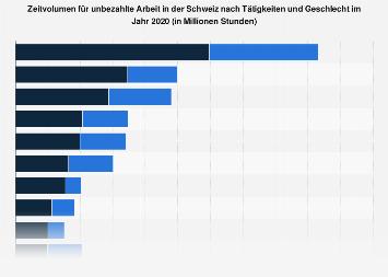 Zeitvolumen für unbezahlte Arbeit in der Schweiz nach Tätigkeiten und Geschlecht 2016