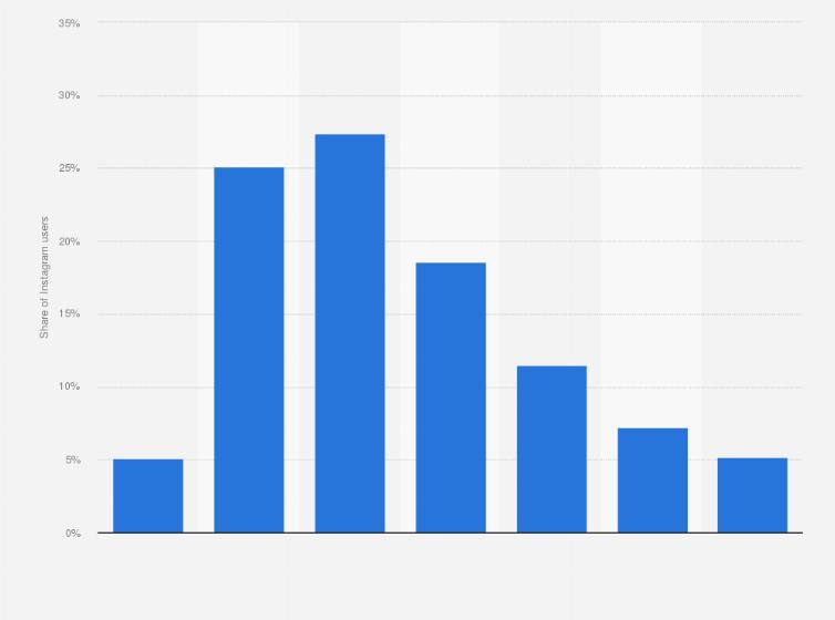 U S Average Age Of Instagram Users Statista