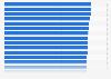 Ranking der besten Arbeitgeber im Bereich Elektrotechnik in Deutschland 2013