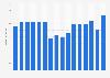 Umsatz des Schuhfachhändlers Kienast-Gruppe in Deutschland bis 2012