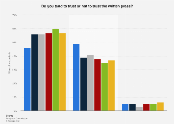 Level of trust in the written press in Germany 2015-2017