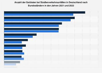 Verkehrstote in Deutschland je eine Million Einwohner der Bundesländer 2016