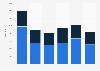 Gypsum import volume by Belgium 2008-2013