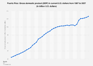 Gross domestic product (GDP) in current U.S. dollars in Puerto Rico 2022