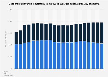 Book market revenue in Germany 2005-2021, by segment