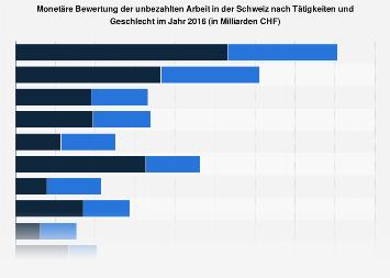 Wert der unbezahlten Arbeit in der Schweiz nach Tätigkeiten und Geschlecht 2016