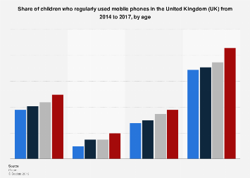 Mobile phones: regular use among children the United Kingdom (UK) 2014-2017, by age