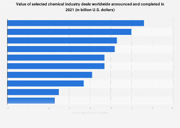 Announced and completed chemical industry deals by value worldwide 2018