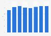 Radio advertising spending share in Singapore 2008-2015