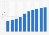 Online advertising revenue in Germany 2005-2022