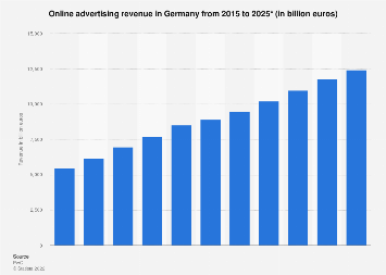 Online advertising revenue in Germany 2005-2023
