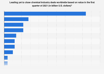 Value of leading yet to close chemical industry deals worldwide as of Q3 2017