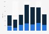 Lithium import volume by Belgium 2008-2014