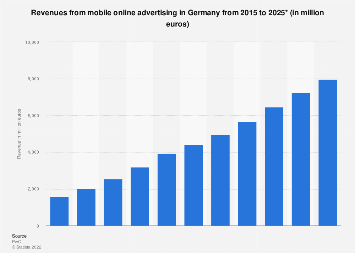 Revenues from mobile online advertising in Germany 2005-2023