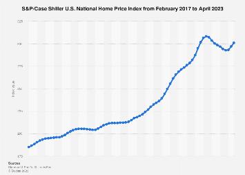Case Shiller National Home Price Index 2019 | Statista