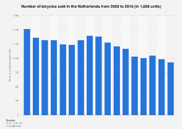Bicycle sales in the Netherlands 2000-2016