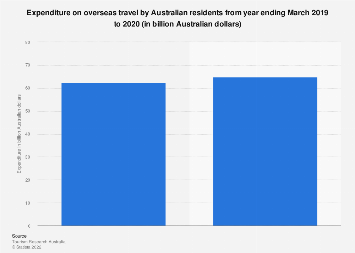 Expenditure on overseas travel by Australian residents 2013-2015