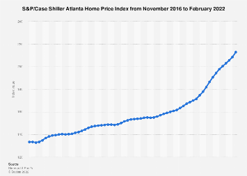 U.S. housing: Case Shiller Atlanta Home Price Index 2016-2019