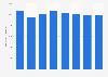 Entwicklung der Werbeausgaben in Frankreich bis 2015