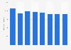 Entwicklung der Werbeausgaben in den Niederlanden bis 2015