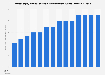 Number of pay-TV households in Germany 2009-2021