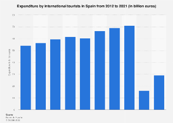 International tourism spending in Spain 2012-2028