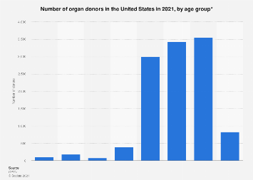 Number of organ donors in the U.S. by age 2017