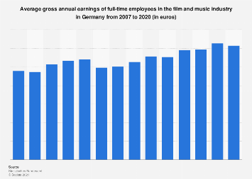 Gross annual earnings in the film and music industry in Germany 2007-2018