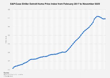 U.S. housing: Case Shiller Detroit Home Price Index 2015-2017