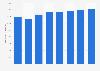 Entwicklung der Werbeausgaben in der Schweiz bis 2015