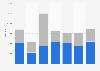 Titanium import volume by Belgium 2008-2014