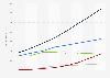 Digital advertising spending in Canada 2008-2015, by type