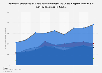 Zero Hour Contracts In The Uk Statistics Facts Statista