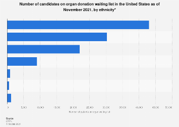 Number of U.S. candidates on organ waiting list by ethnicity 2018