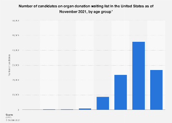 Number of candidates on organ waiting list in the U.S. by age group 2018