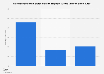 International tourism spending in Italy 2012-2028