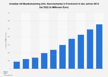 Umsätze mit Musikstreaming in Frankreich bis 2018