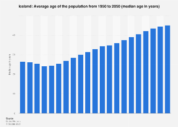 Median age of the population in Iceland 2015