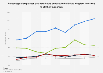 Share of employees on zero-hours contracts in the United Kingdom, by age 2018