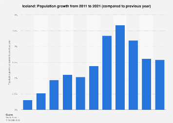 Population growth in Iceland 2016
