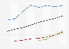Digital advertising spending in Taiwan 2008-2015, by type