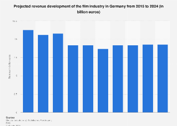 Revenue projection for the film industry in Germany 2007-2021