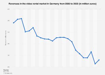 Video rental market revenues in Germany 2000-2018