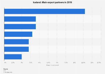 Most important export partner countries for Iceland in 2017