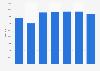 Feldspar export volume from Bulgaria 2008-2014