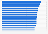 Ranking der besten Arbeitgeber im Bereich Energie und Rohstoffe in Deutschland 2013